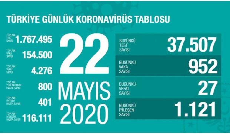 22 Mayıs Corona virüs vaka tablosu: 952 vaka tespit edildi 27 kişi hayatını kaybetti!