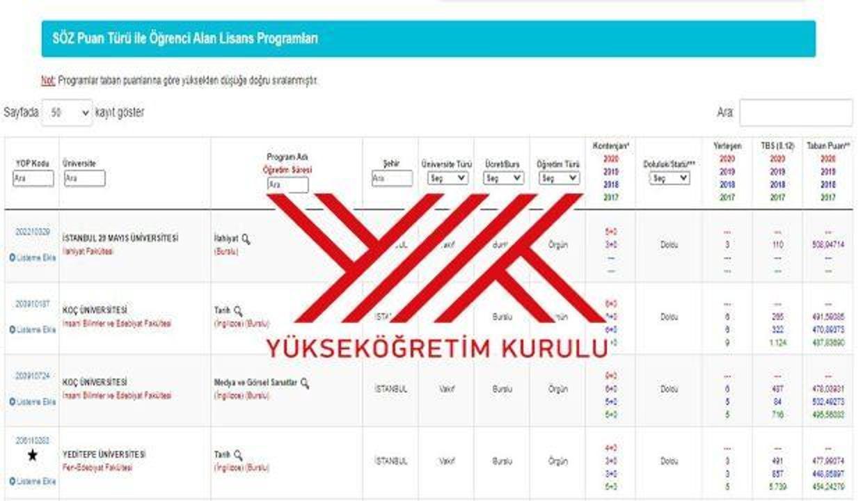 YÖK Atlas YKS tercih ekranı: üniversite taban puanı, başarı sıralaması ve kontenjan görüntüleme