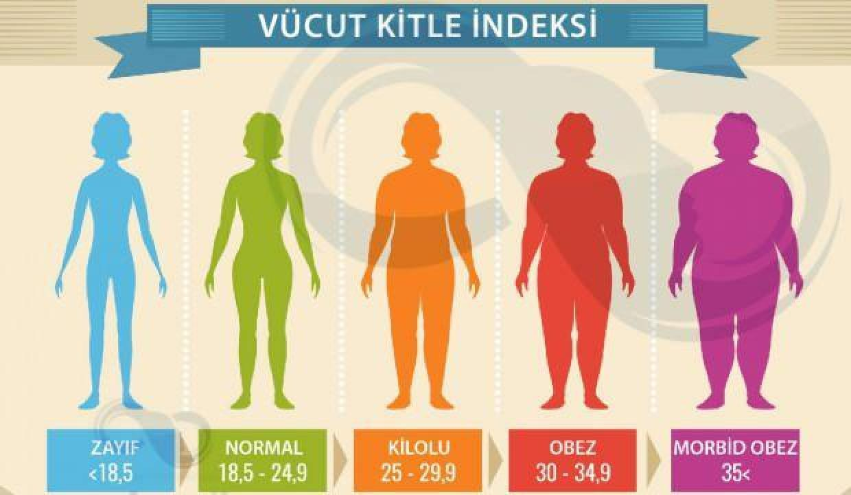 Vücut kitle indeksi nasıl hesaplanır? Beden kitle ve boy Kilo İndeksi nasıl öğrenilir?