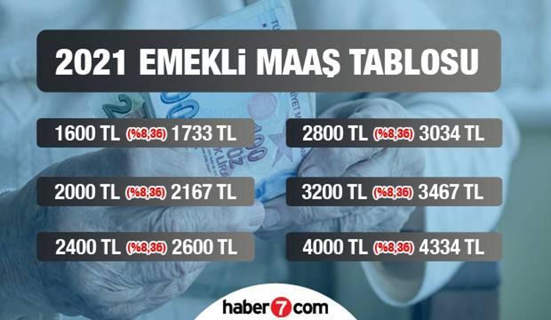 2021 SSK, Bağ-Kur ve Emekli Sandığı emekli maaşı ödeme tarihleri!