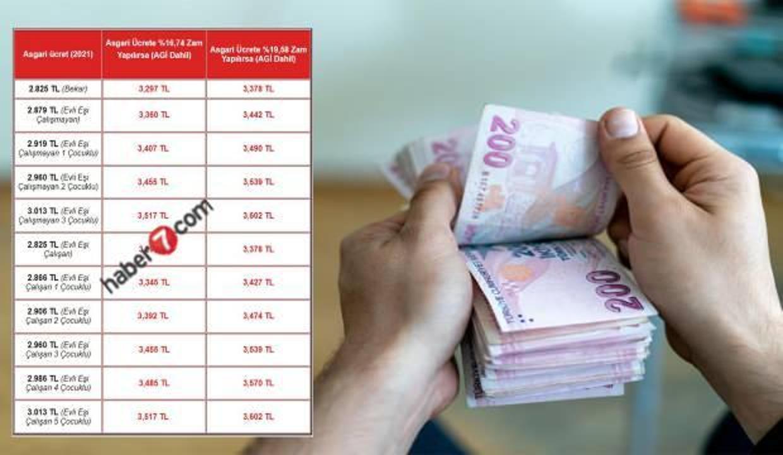 2022 asgari ücret zammı yüzde kaç olacak? Beklenen asgari ücret rakamları tablosu...