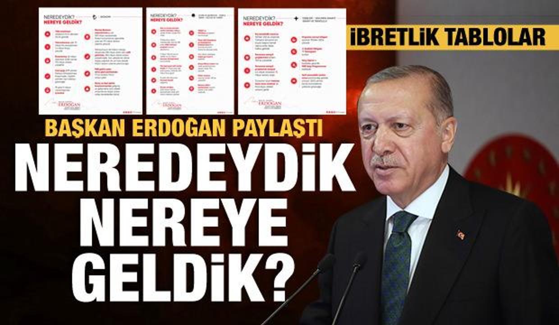 Başkan Erdoğan tablolarla anlattı: Neredeydik, nereye geldik?